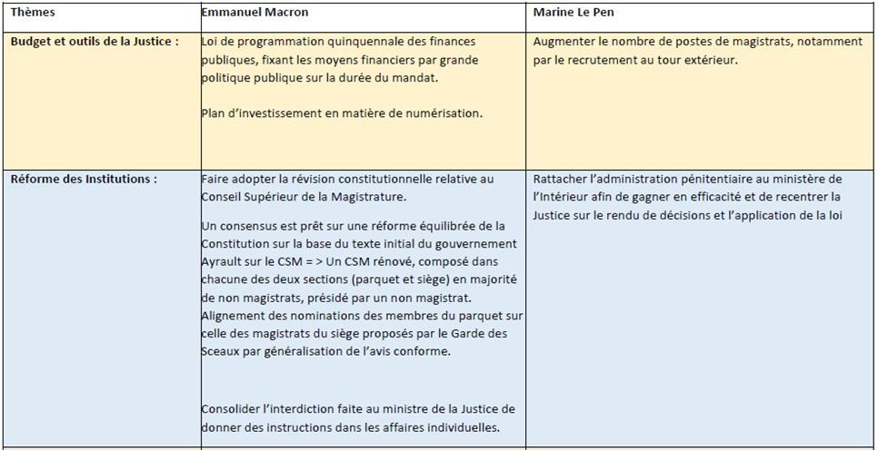 47aed272b1c9da Comparatif des propositions des candidats à la présidentielle ...